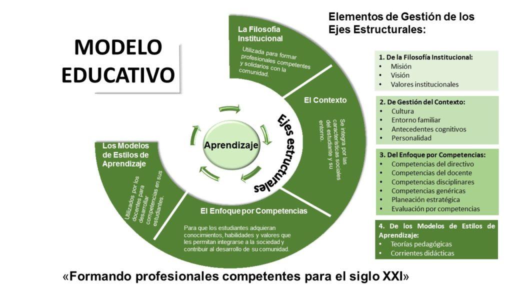 Figura del modelo educativo de la Universidad en Acapulco en color blanco con verde y letras en blanco y negro
