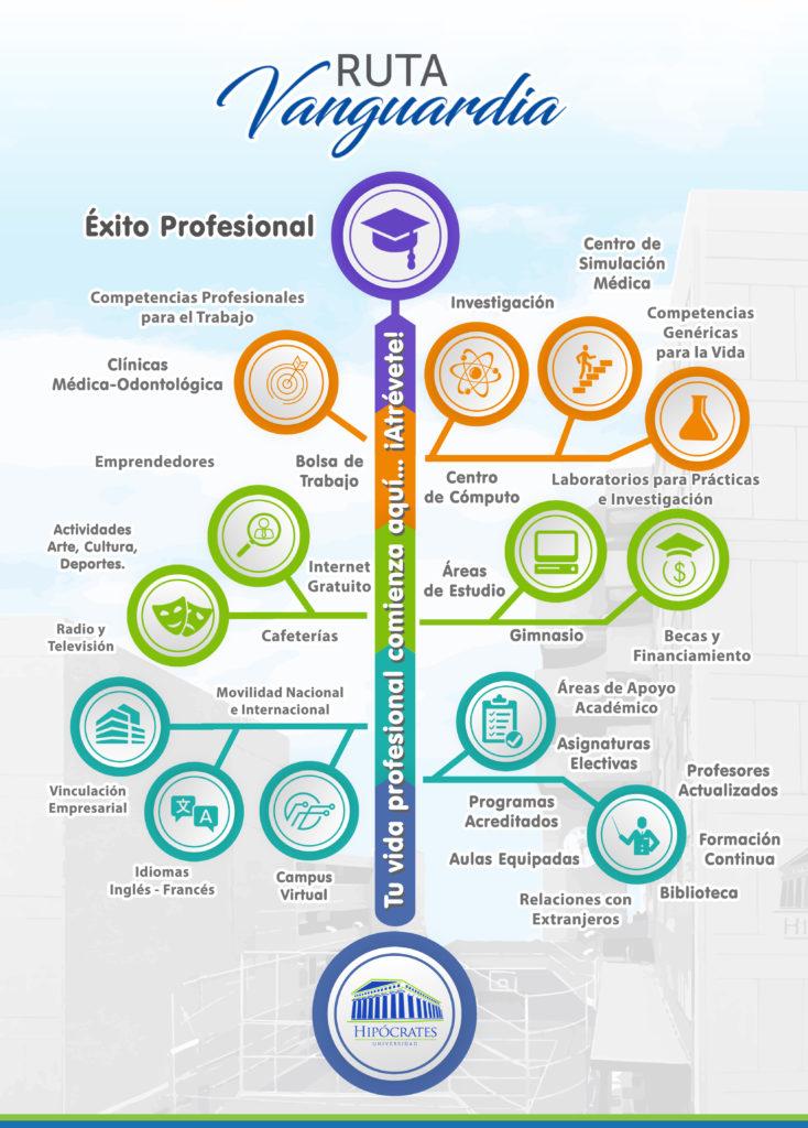 Beneficios Vanguardia Educativa