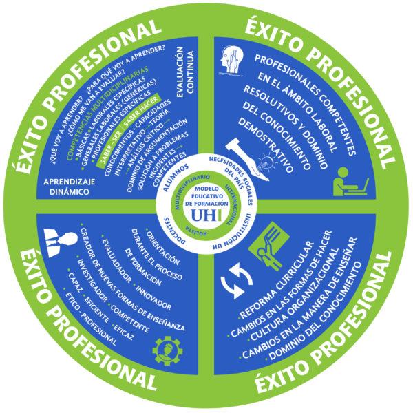 Gráfico del modelo educativo